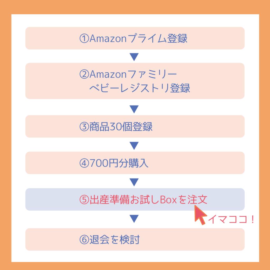 【わかりやすさ重視】ベビーレジストリ出産準備お試しBoxを無料でもらう方法を解説